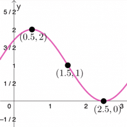 Sine and Cosine Graphing Templates