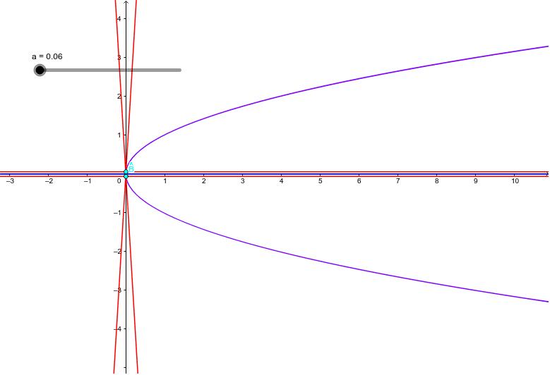 拋物線4--平行四邊形法 按 Enter 开始活动
