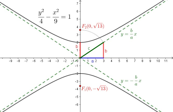 In figura è mostrato un esempio di iperbole con fuochi sull'asse [math]y[/math]. Come si vede dalla costruzione geometrica, il parametro [math]\textcolor{#007700}{c}[/math] continua a svolgere il ruolo di ipotenusa nella relazione Pitagorica tra i tre, e le equazioni dei due asintoti restano identiche (graficamente si osserva che [math]\textcolor{red}{b}[/math] continua a rappresentare la variazione sulle [math]y[/math] e [math]\textcolor{blue}{a}[/math] quella sulle [math]x[/math], quindi [math]m=\frac{\Delta y}{\Delta x} = \frac{b}{a}[/math]).  Le intersezioni invece si sono spostate dall'asse [math]x[/math] all'asse [math]y[/math], quindi il ruolo di vertici reali e virtuali sono invertiti.