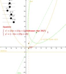 Trasformazione affine di una parabola