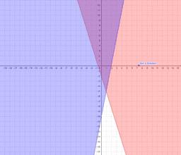 Lineare Ungleichungen