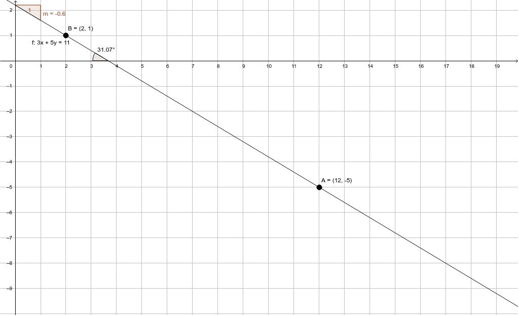 Hallar la pendiente y el angulo de inclinación de la recta que une a los puntos A (12, -5) y B (2, 1)