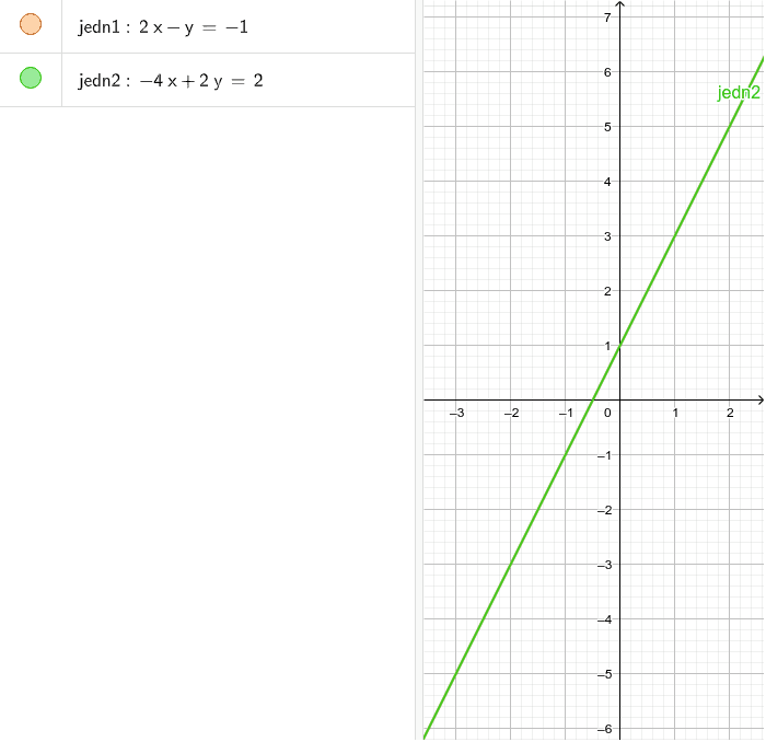 Графички приказ решења Pritisnite Enter za pokretanje.