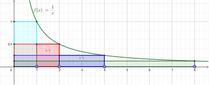 反比例のグラフの長方形は面積が同じ。こう並べると面積は半分で同じ。とすればもしかしたら・・・(こうやって見い出された) ワークシートを始めるにはEnter キーを押してください。