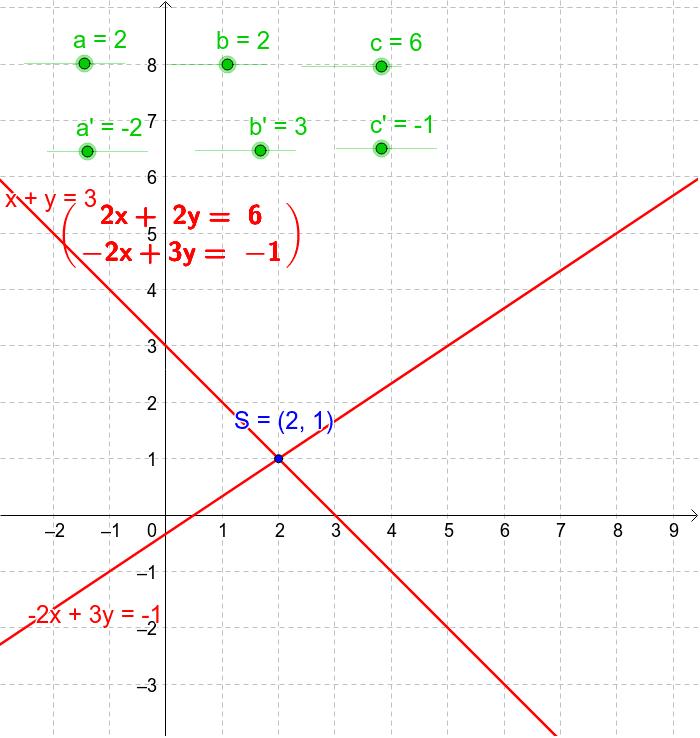 Con coeficientes entre -10 y 10 Presiona Intro para comenzar la actividad