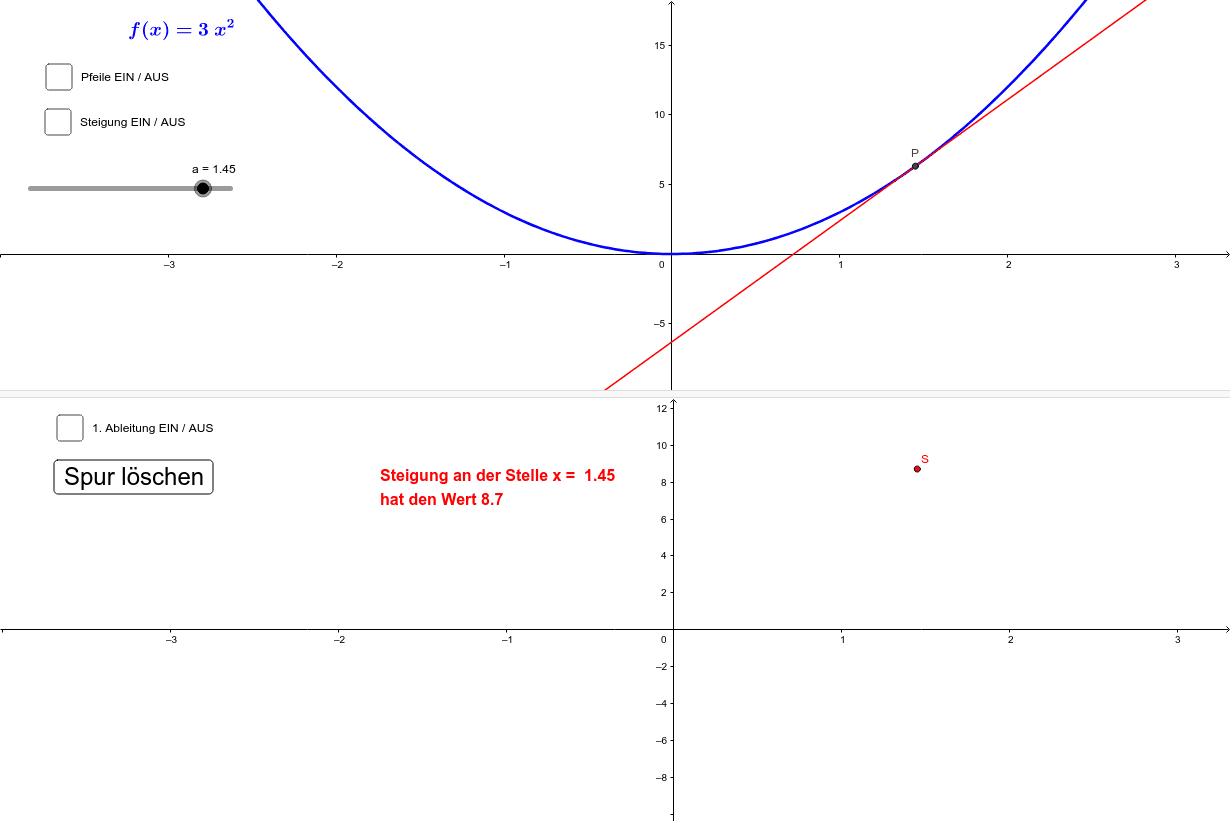 Zusammenhang zwischen f(x) und f'(x) am Beispiel f(x)=3x^2 Drücke die Eingabetaste um die Aktivität zu starten