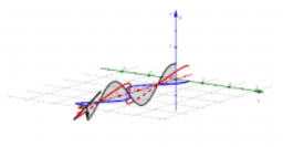 Zirkular polarisierte Wellen