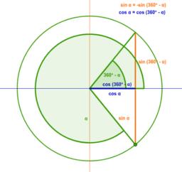 Reducció del 4t al 1r quadrants