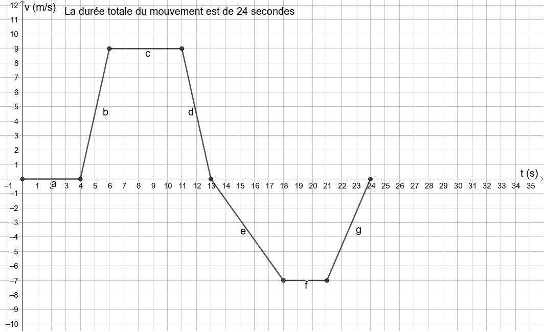 """Le graphique suivant représente la vitesse d'un tracteur en fonction du temps Tapez """"Entrée"""" pour démarrer l'activité"""