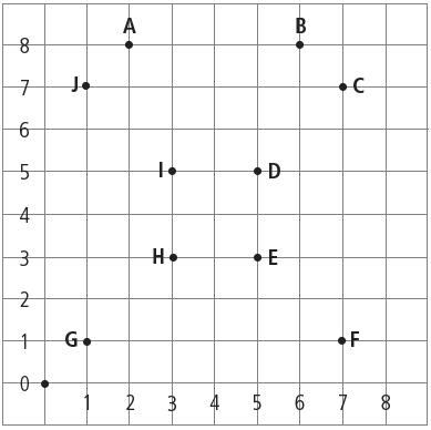 Seguindo o mesmo raciocínio de Lucas, qual a posição dos pontos C, D, E, F, G, H, I e J da imagem abaixo?