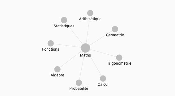 Carte de Thèmes Mathématiques pour la classe