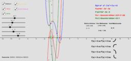 Polinom Fonksiyonun Ekstremum ve Büküm Noktaları