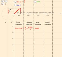 Copia de Variación de seno, coseno y tangente de un ángulo orientado