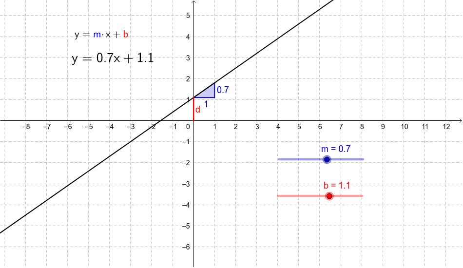Lineare Funktion - m und b Drücke die Eingabetaste um die Aktivität zu starten