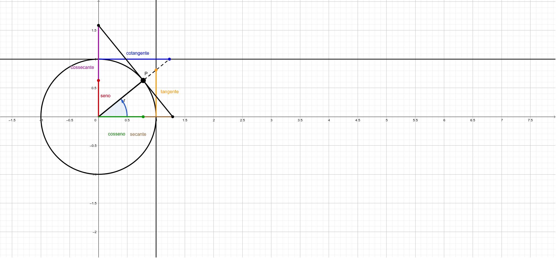 Aponte o mouse sobre o ponto P e arraste-o sobre a circunferência Press Enter to start activity