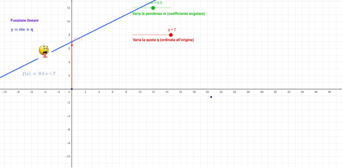 La funzione lineare Premi Invio per avviare l'attività