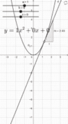 Gradient for quadratic
