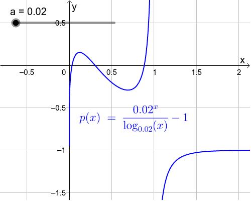Itt jobban látható {f(x)/g(x)-1}