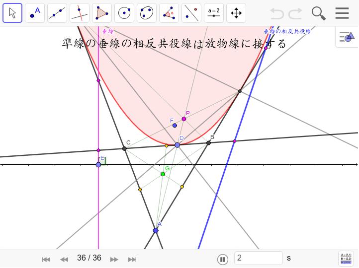 これは驚きの性質。Eを動かしてみよう。相反共役線とは、三角形の中点に対して対称な点を結んだ線。 ワークシートを始めるにはEnter キーを押してください。