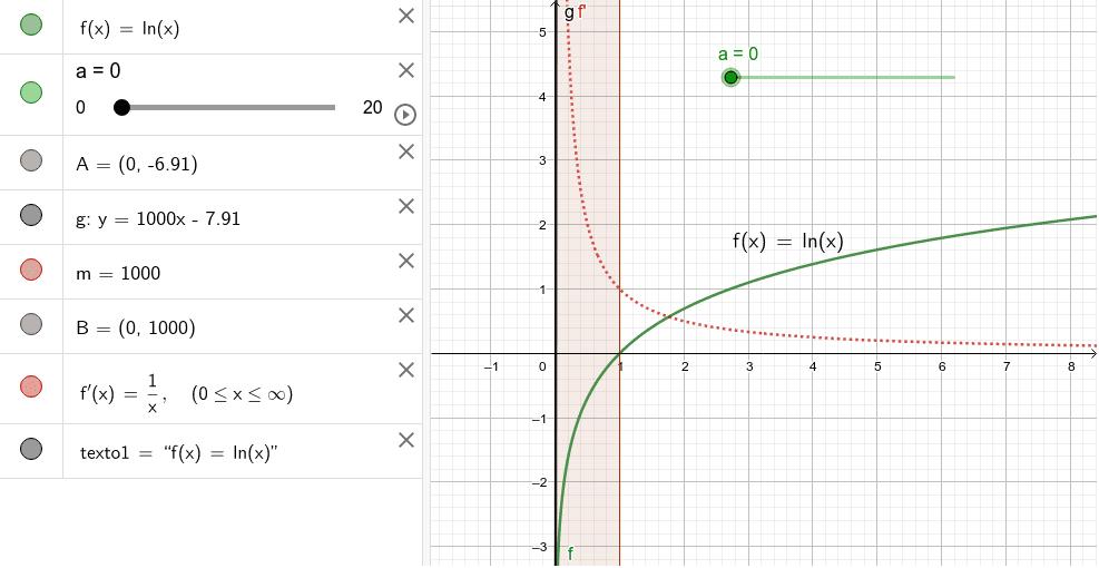 La función logarítmica y su derivada Press Enter to start activity