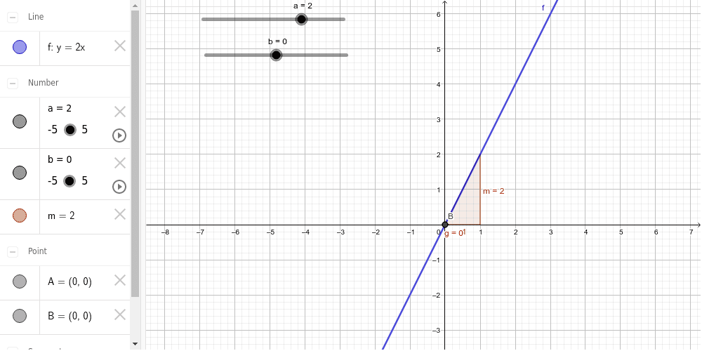 Canvia els valors d'a i b i observa què passa en el gràfic i en la fórmula de la funció