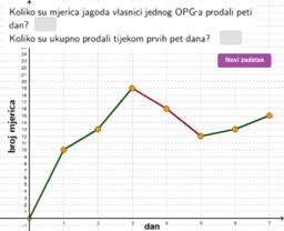 Čitanje podataka iz grafičkog prikaza