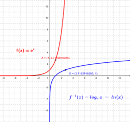 Exponential and Logarithmic Function Graphs (base > 1)