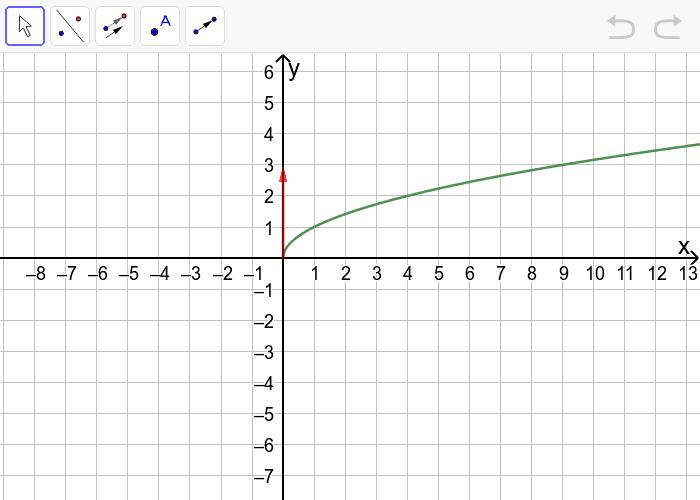 eerst spiegelen om de x-as, vervolgens verschuiven met 3 eenheden naar boven Klik op Enter om de activiteit te starten