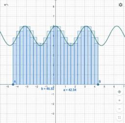 Exploración de la integral