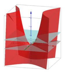Gráfica de una función de varias variable y Curvas de nivel
