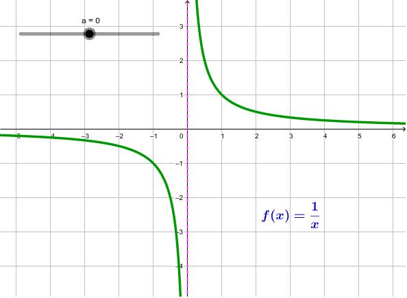 Irristailua mugitu funtzioaren grafika nola aldatzen den ikusteko