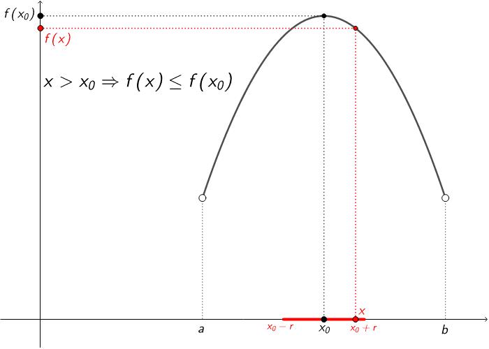 En la figura següent podeu moure el punt x per comprendre millor la definició de màxim relatiu d'una funció. Premeu Enter per iniciar l'activitat