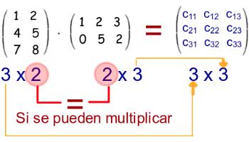 Relación de columnas y filas en la multiplicación de matrices