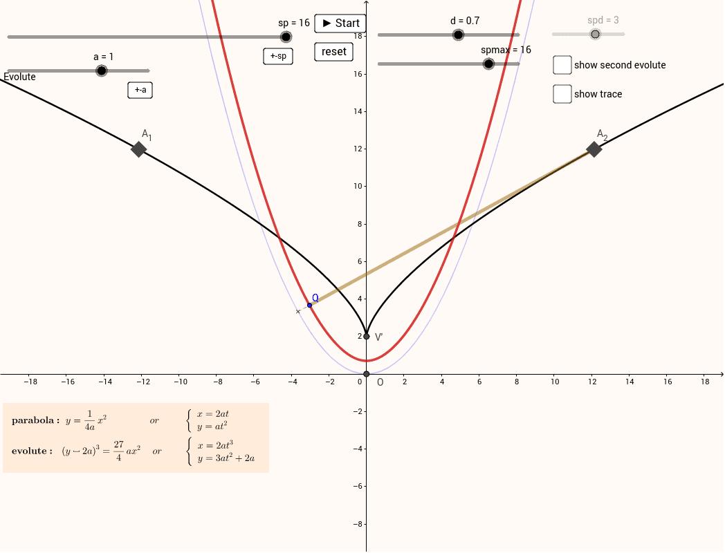 Parabola evolute and involute of the evolute