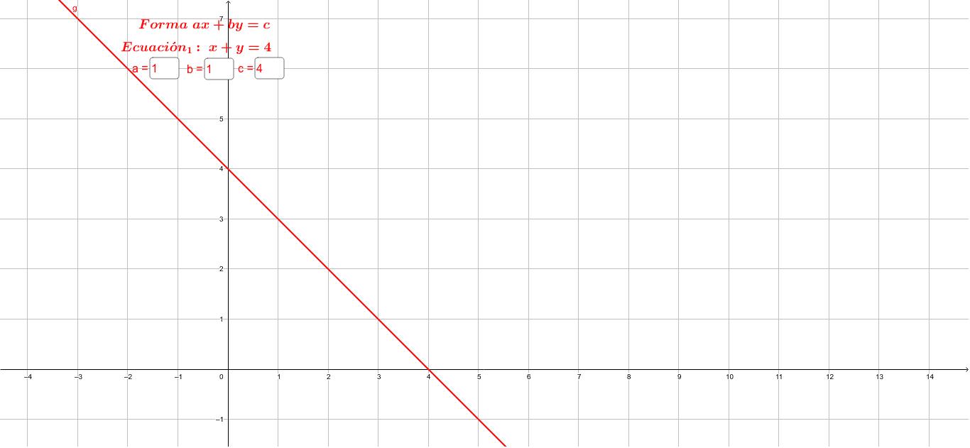 Gráfica de la ecuación:   x+y=4 Presiona Intro para comenzar la actividad