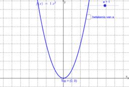 Grafieken van tweedegraadsfuncties