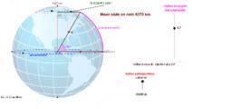 Maapallon leveyspiirit