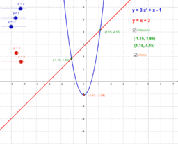 Intersecció entre recta i paràbola