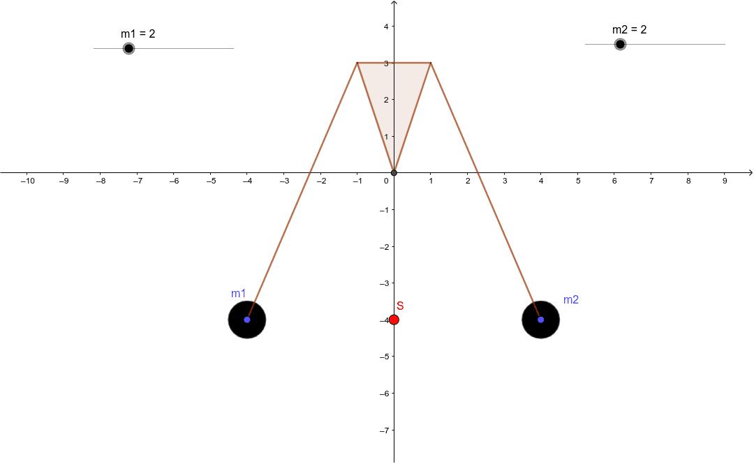 Die Massen m1 und m2 bestimmen die Lage des Schwerpunktes! Drücke die Eingabetaste um die Aktivität zu starten