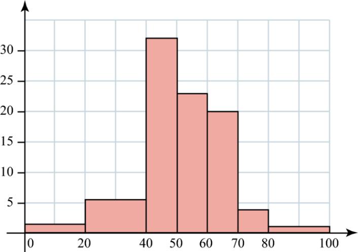 [i][color=#0000ff]Ceci est un exemple d'histogramme. Ce shéma contient des données.[/color][/i]