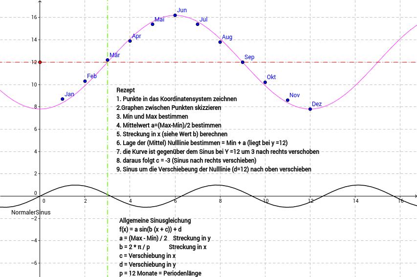 Sinusfunktion - Astronomische Sonnenscheindauer
