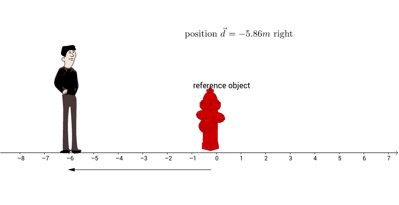 Position is Measured Relative to a Reference Point
