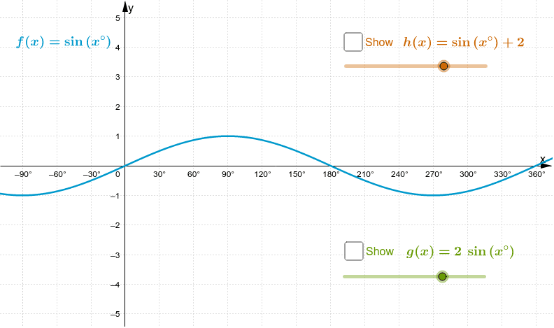 Explore the vertical transformations of the graph of f using the sliders for h and for g. Press Enter to start activity