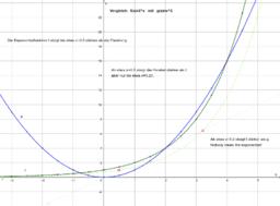 LS S.143 Nr. 4   2^x und x^2