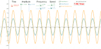 Suparpossition of two waves