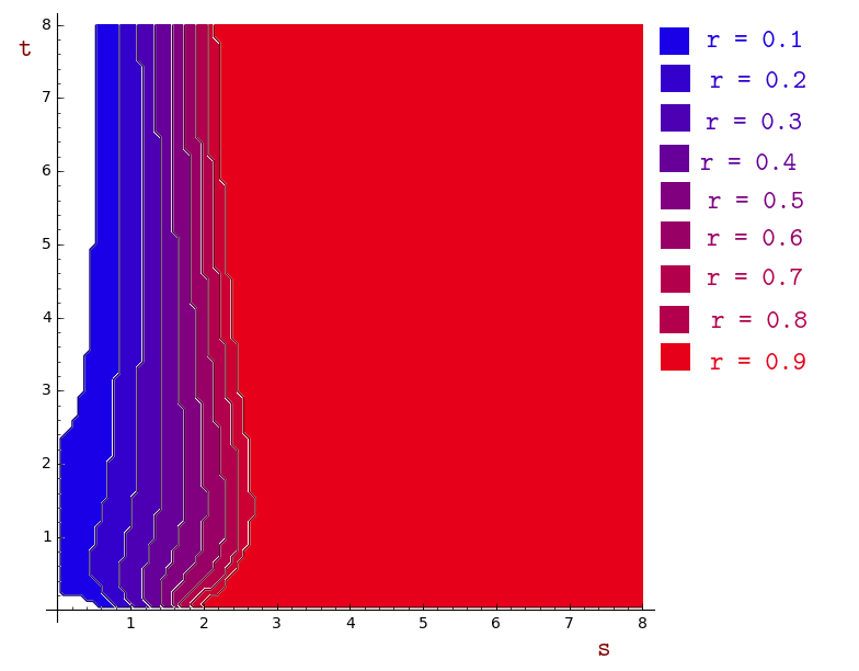 Regions in terms of s,t with r fixed