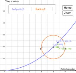 Übergang zur Tangentensteigung mit Zoom