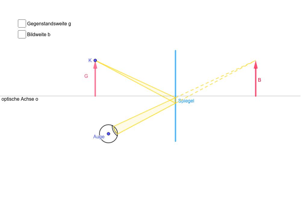 Bewege den Punkt K und beobachte die Reflexion  der Lichtstrahlen, die in das Auge gelangen!