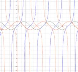 Grafice functii trigonometrice