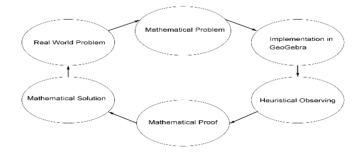 Modelling Cycle
